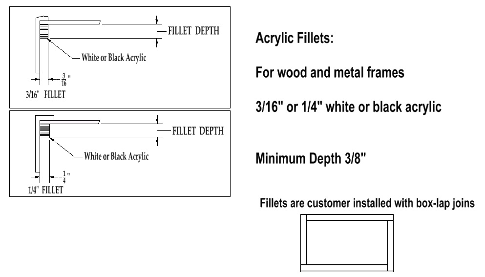 Acrylic Fillets - spacers for aluminum picture frames ...