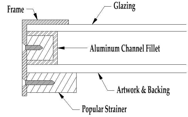 Aluminum Channel Fillets - spacers for large picture frames ...